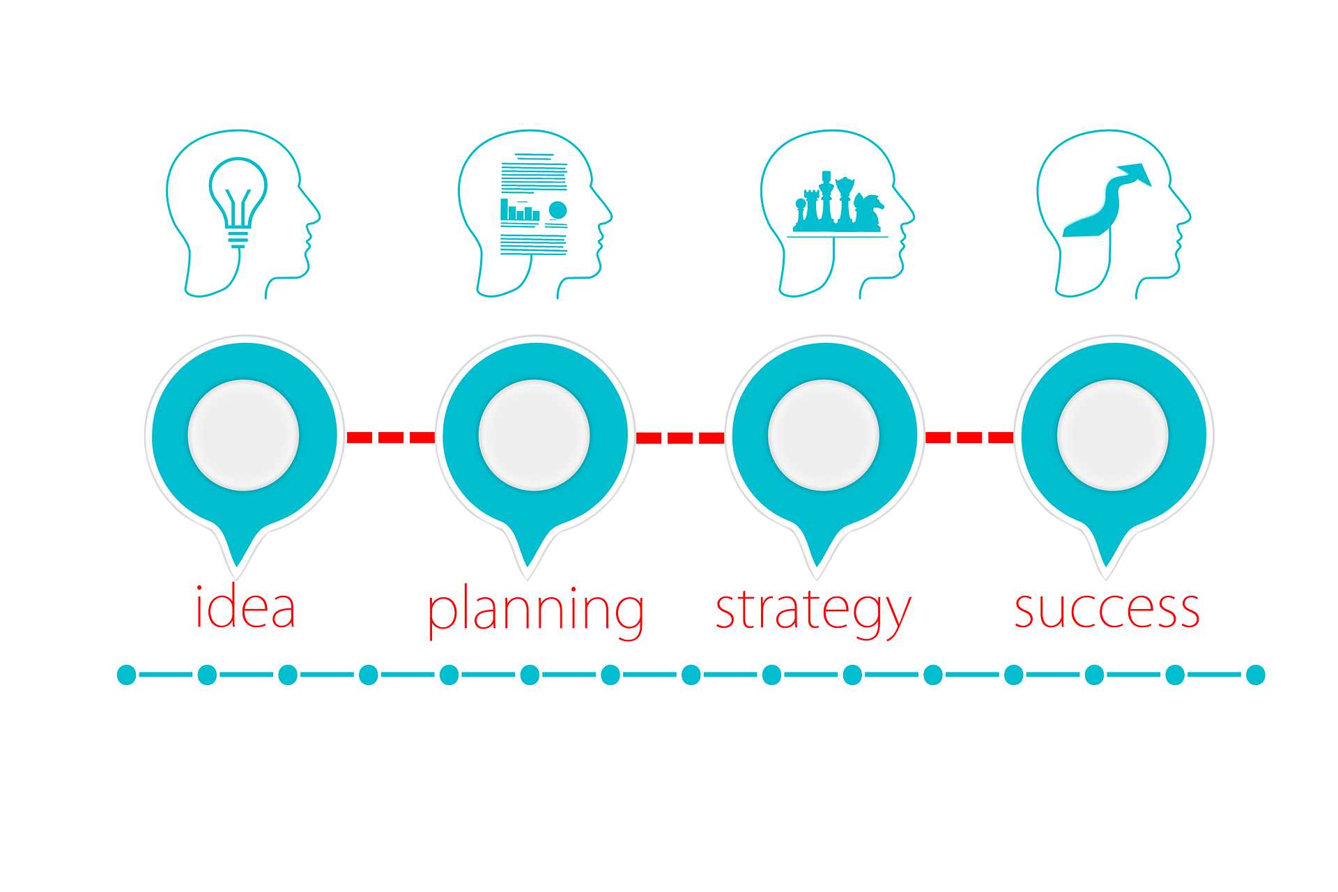 planning for success diagram